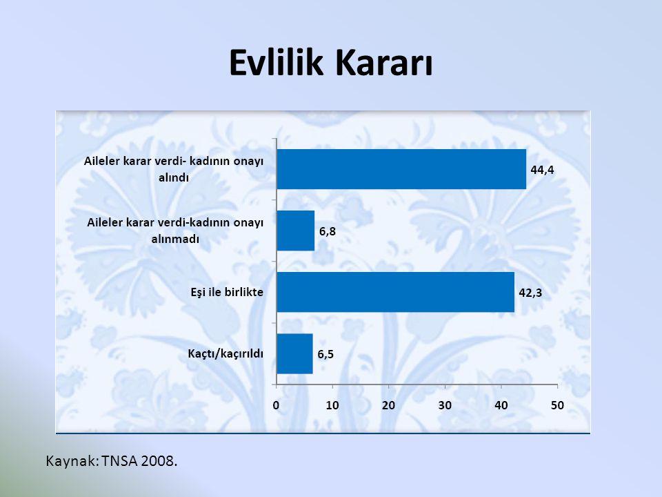 Evlilik Kararı Kaynak: TNSA 2008.