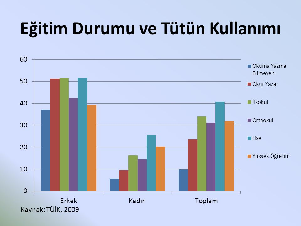 Eğitim Durumu ve Tütün Kullanımı Kaynak: TÜİK, 2009