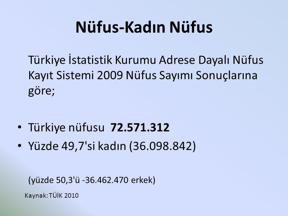Nüfus-Kadın Nüfus Türkiye İstatistik Kurumu Adrese Dayalı Nüfus Kayıt Sistemi 2009 Nüfus Sayımı Sonuçlarına göre; Türkiye nüfusu 72.571.312 Yüzde 49,7 si kadın (36.098.842) (yüzde 50,3 ü -36.462.470 erkek) Kaynak: TÜİK 2010