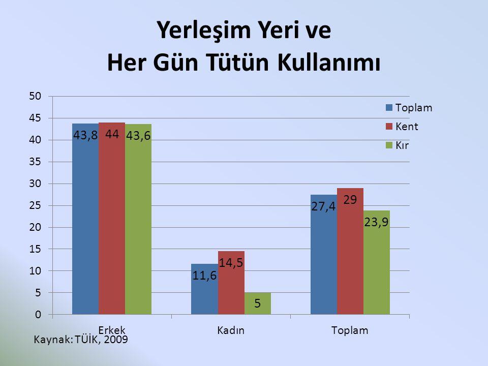 Yerleşim Yeri ve Her Gün Tütün Kullanımı Kaynak: TÜİK, 2009