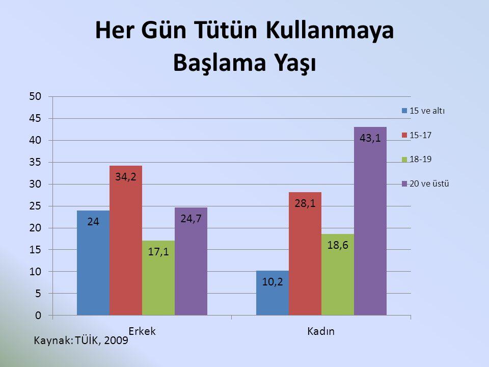 Her Gün Tütün Kullanmaya Başlama Yaşı Kaynak: TÜİK, 2009