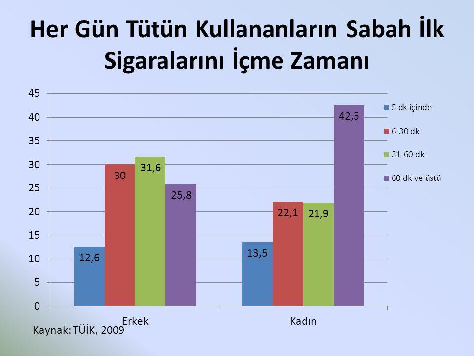 Her Gün Tütün Kullananların Sabah İlk Sigaralarını İçme Zamanı Kaynak: TÜİK, 2009