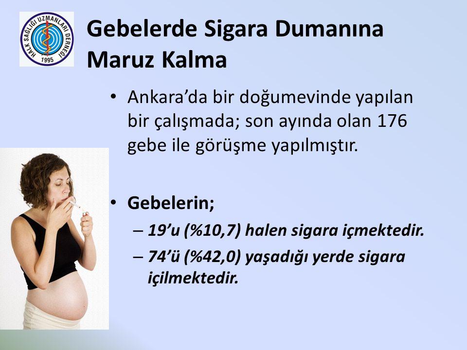 Gebelerde Sigara Dumanına Maruz Kalma Ankara'da bir doğumevinde yapılan bir çalışmada; son ayında olan 176 gebe ile görüşme yapılmıştır. Gebelerin; –