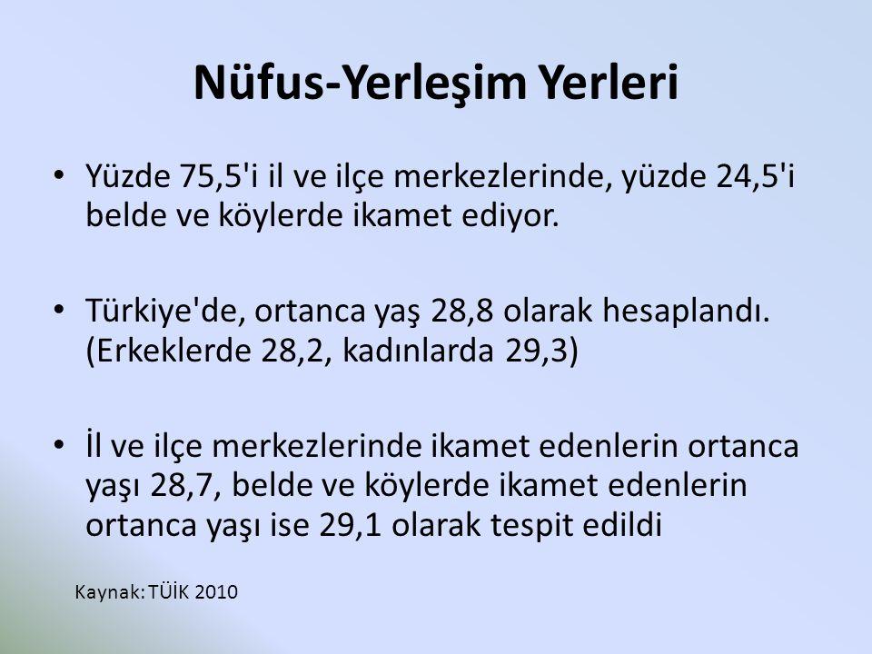 Nüfus-Yerleşim Yerleri Yüzde 75,5'i il ve ilçe merkezlerinde, yüzde 24,5'i belde ve köylerde ikamet ediyor. Türkiye'de, ortanca yaş 28,8 olarak hesapl