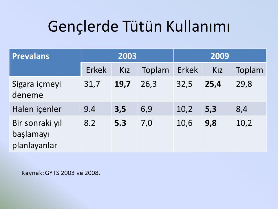 Gençlerde Tütün Kullanımı Prevalans20032009 ErkekKızToplamErkekKızToplam Sigara içmeyi deneme 31,719,726,332,525,429,8 Halen içenler9.43,56,910,25,38,4 Bir sonraki yıl başlamayı planlayanlar 8.25.37,010,69,810,2 Kaynak: GYTS 2003 ve 2008.