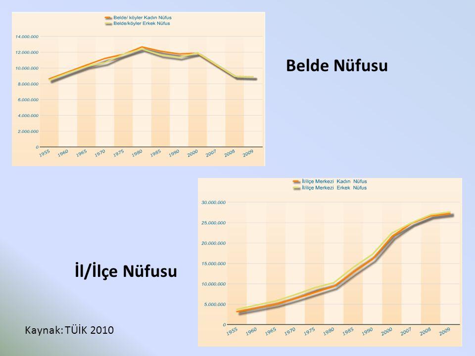 Belde Nüfusu İl/İlçe Nüfusu Kaynak: TÜİK 2010