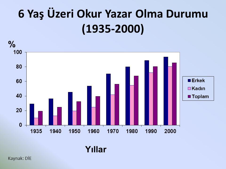 6 Yaş Üzeri Okur Yazar Olma Durumu (1935-2000) Yıllar % Kaynak: DİE
