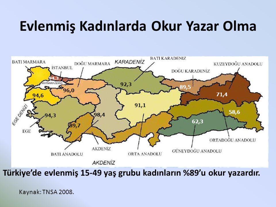 Evlenmiş Kadınlarda Okur Yazar Olma Türkiye'de evlenmiş 15-49 yaş grubu kadınların %89'u okur yazardır. Kaynak: TNSA 2008.