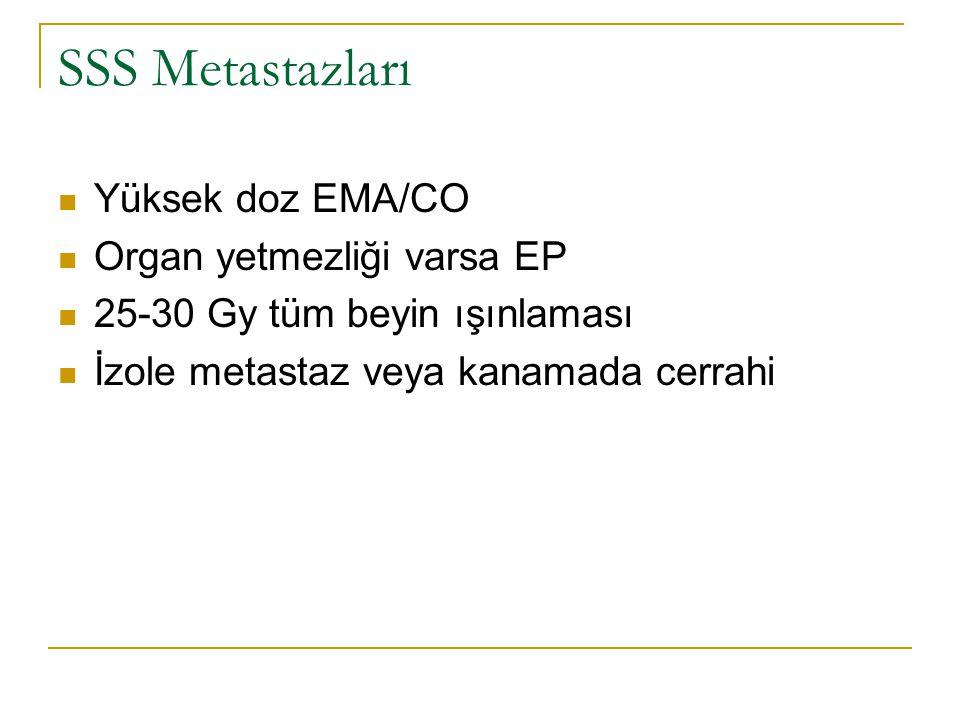 SSS Metastazları Yüksek doz EMA/CO Organ yetmezliği varsa EP 25-30 Gy tüm beyin ışınlaması İzole metastaz veya kanamada cerrahi