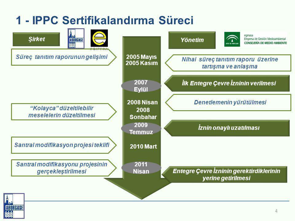 1 - IPPC Sertifikalandırma Süreci 4 Şirket Yönetim Süreç tanıtım raporunun gelişimi Nihai süreç tanıtım raporu üzerine tartışma ve anlaşma Denetlemenin yürütülmesi Kolayca düzeltilebilir meselelerin düzeltilmesi Santral modifikasyon projesi teklifi Santral modifikasyonu projesinin gerçekleştirilmesi Entegre Çevre İzninin gerektirdiklerinin yerine getirilmesi 2005 Mayıs 2005 Kasım 2008 Nisan 2008 Sonbahar 2011 Nisan 2010 Mart 2007 Eylül İlk Entegre Çevre İzninin verilmesi 2009 Temmuz İznin onaylı uzatılması