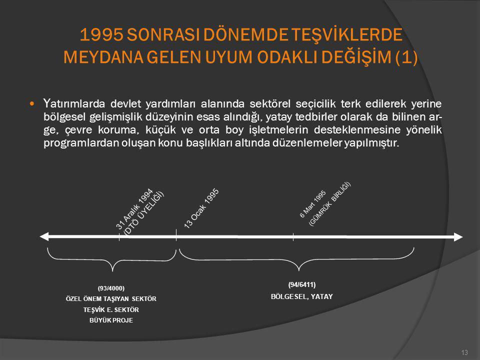 1995 SONRASI DÖNEMDE TEŞVİKLERDE MEYDANA GELEN UYUM ODAKLI DEĞİŞİM (1) Y atırımlarda devlet yardımları alanında sektörel seçicilik terk edilerek yerin