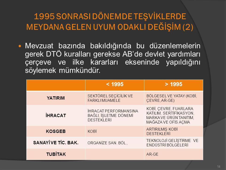 1995 SONRASI DÖNEMDE TEŞVİKLERDE MEYDANA GELEN UYUM ODAKLI DEĞİŞİM (2) Mevzuat bazında bakıldığında bu düzenlemelerin gerek DTÖ kuralları gerekse AB'd