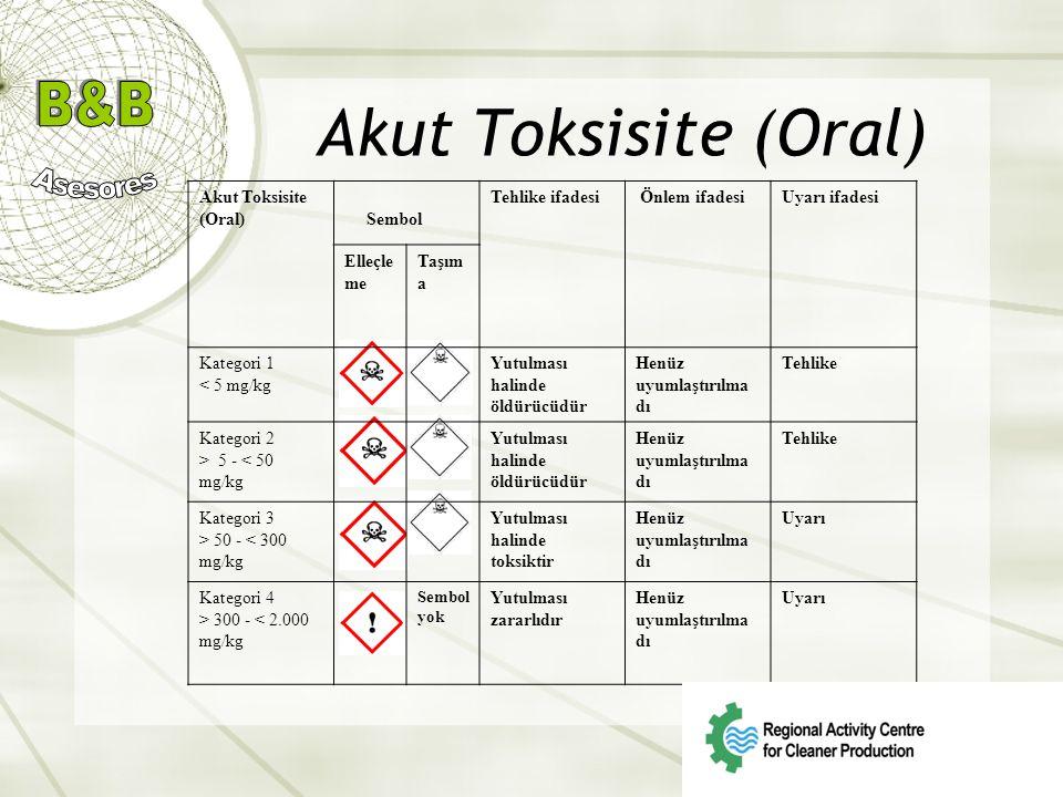 Akut Toksisite (Oral) Sembol Tehlike ifadesi Önlem ifadesiUyarı ifadesi Elleçle me Taşım a Kategori 1 < 5 mg/kg Yutulması halinde öldürücüdür Henüz uy