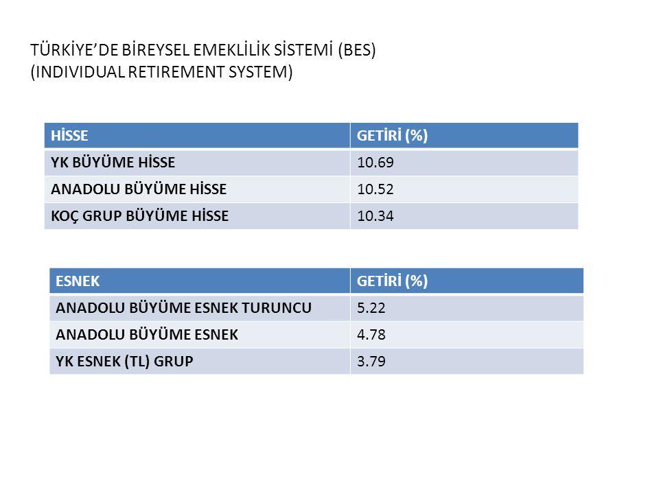 TÜRKİYE'DE BİREYSEL EMEKLİLİK SİSTEMİ (BES) (INDIVIDUAL RETIREMENT SYSTEM) HİSSEGETİRİ (%) YK BÜYÜME HİSSE10.69 ANADOLU BÜYÜME HİSSE10.52 KOÇ GRUP BÜY