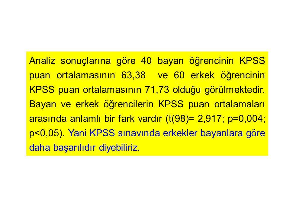 Analiz sonuçlarına göre 40 bayan öğrencinin KPSS puan ortalamasının 63,38 ve 60 erkek öğrencinin KPSS puan ortalamasının 71,73 olduğu görülmektedir. B