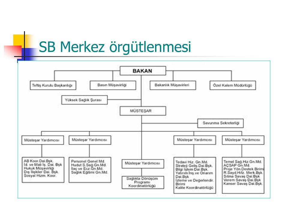 SB Merkez örgütlenmesi