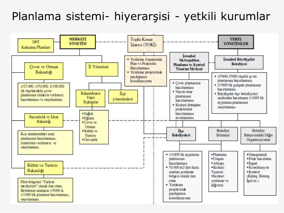 Planlama sistemi- hiyerarşisi - yetkili kurumlar