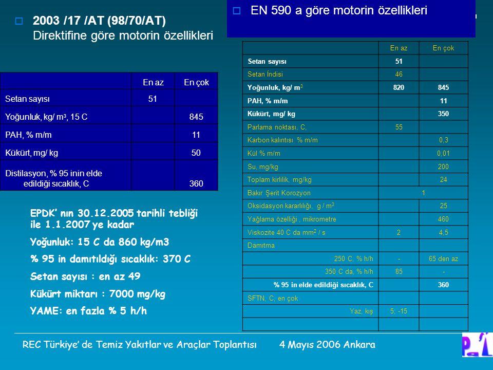  2003 /17 /AT (98/70/AT) Direktifine göre motorin özellikleri En azEn çok Setan sayısı51 Setan İndisi46 Yoğunluk, kg/ m 3 820845 PAH, % m/m 11 Kükürt, mg/ kg 350 Parlama noktası, C,55 Karbon kalıntısı % m/m 0,3 Kül % m/m 0,01 Su, mg/kg 200 Toplam kirlilik, mg/kg 24 Bakır Şerit Korozyon1 Oksidasyon kararlılığı, g / m 3 25 Yağlama özelliği, mikrometre 460 Viskozite 40 C da mm 2 / s24,5 Damıtma 250 C, % h/h-65 den az 350 C da, % h/h85- % 95 in elde edildiği sıcaklık, C 360 SFTN, C, en çok Yaz, kış5; -15  EN 590 a göre motorin özellikleri En azEn çok Setan sayısı51 Yoğunluk, kg/ m 3, 15 C845 PAH, % m/m 11 Kükürt, mg/ kg 50 Distilasyon, % 95 inin elde edildiği sıcaklık, C 360 REC Türkiye' de Temiz Yakıtlar ve Araçlar Toplantısı 4 Mayıs 2006 Ankara EPDK' nın 30.12.2005 tarihli tebliği ile 1.1.2007 ye kadar Yoğunluk: 15 C da 860 kg/m3 % 95 in damıtıldığı sıcaklık: 370 C Setan sayısı : en az 49 Kükürt miktarı : 7000 mg/kg YAME: en fazla % 5 h/h