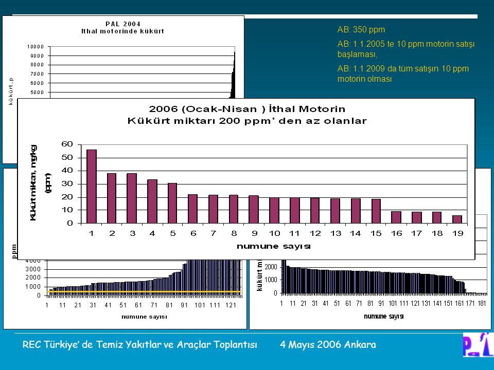 AB: 350 ppm AB: 1.1.2005 te 10 ppm motorin satışı başlaması, AB: 1.1.2009 da tüm satışın 10 ppm motorin olması Türkiye: 1.1.2007 ye kadar TS 3082 Milli Ek tadili 7000 ppm REC Türkiye' de Temiz Yakıtlar ve Araçlar Toplantısı 4 Mayıs 2006 Ankara