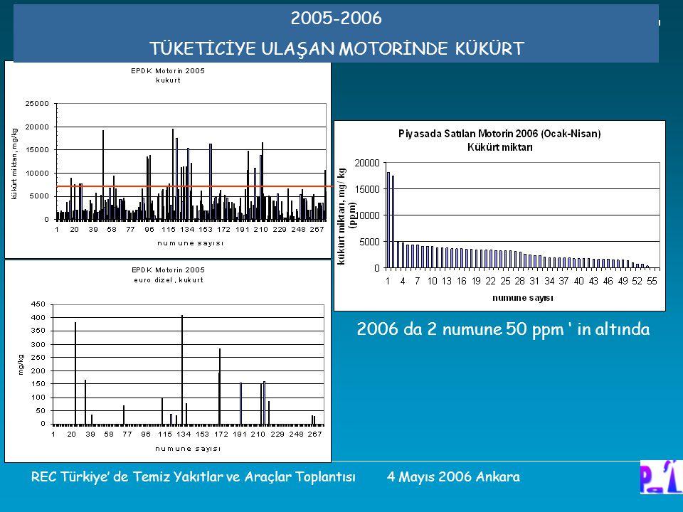 2005-2006 TÜKETİCİYE ULAŞAN MOTORİNDE KÜKÜRT 2006 da 2 numune 50 ppm ' in altında REC Türkiye' de Temiz Yakıtlar ve Araçlar Toplantısı 4 Mayıs 2006 Ankara