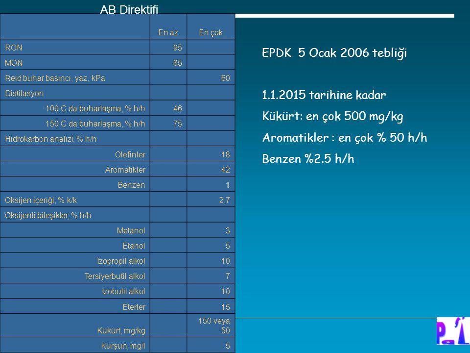 En azEn çok RON95 MON85 Reid buhar basıncı, yaz, kPa 60 Distilasyon 100 C da buharlaşma, % h/h46 150 C da buharlaşma, % h/h75 Hidrokarbon analizi, % h/h Olefinler 18 Aromatikler 42 Benzen 1 Oksijen içeriği, % k/k 2,7 Oksijenli bileşikler, % h/h Metanol 3 Etanol 5 İzopropil alkol 10 Tersiyerbutil alkol 7 Izobutil alkol 10 Eterler 15 Kükürt, mg/kg 150 veya 50 Kurşun, mg/l 5 AB Direktifi EPDK 5 Ocak 2006 tebliği 1.1.2015 tarihine kadar Kükürt: en çok 500 mg/kg Aromatikler : en çok % 50 h/h Benzen %2.5 h/h