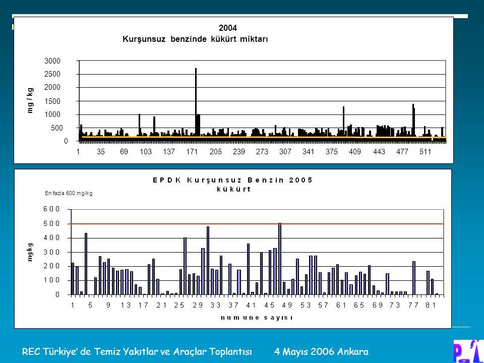 En fazla 500 mg/kg REC Türkiye' de Temiz Yakıtlar ve Araçlar Toplantısı 4 Mayıs 2006 Ankara 2004 Kurşunsuz benzinde kükürt miktarı 0 500 1000 1500 200