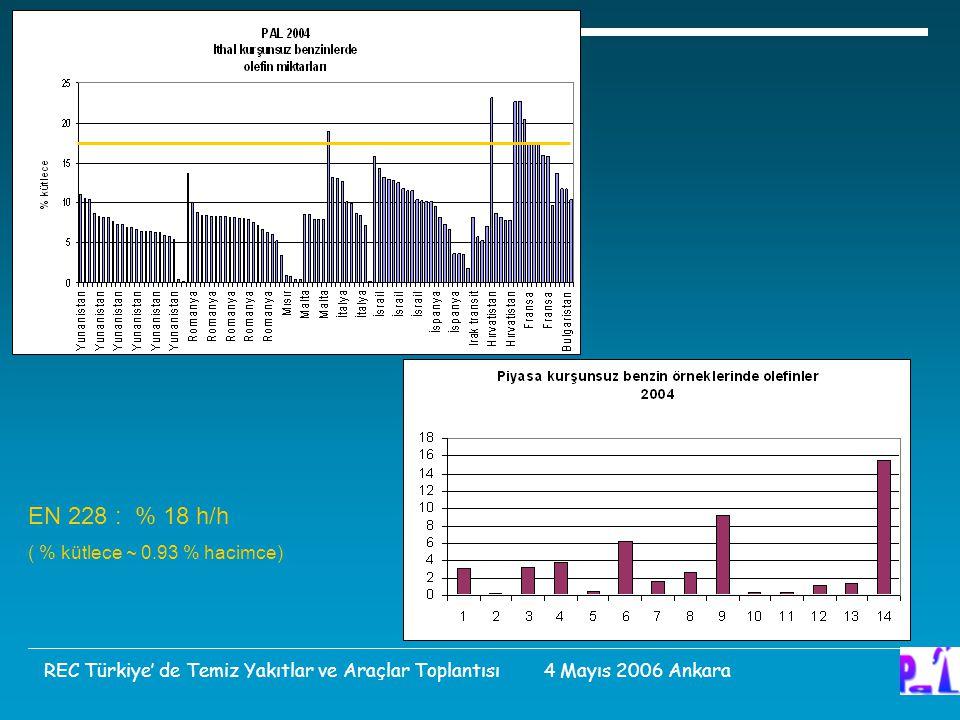 EN 228 : % 18 h/h ( % kütlece ~ 0.93 % hacimce) REC Türkiye' de Temiz Yakıtlar ve Araçlar Toplantısı 4 Mayıs 2006 Ankara