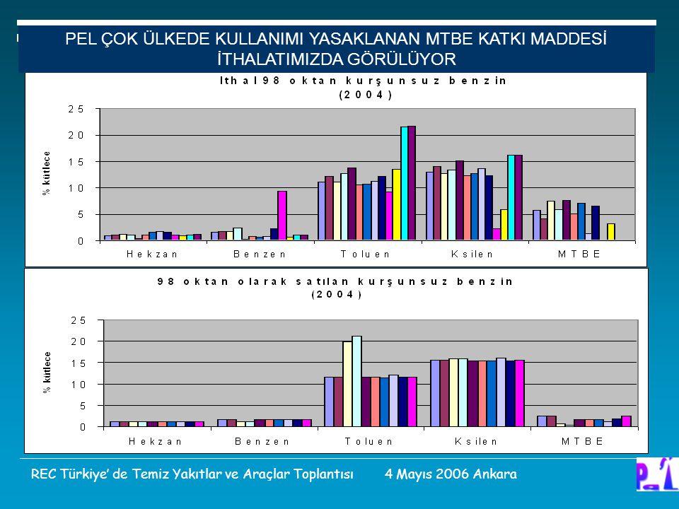 PEL ÇOK ÜLKEDE KULLANIMI YASAKLANAN MTBE KATKI MADDESİ İTHALATIMIZDA GÖRÜLÜYOR REC Türkiye' de Temiz Yakıtlar ve Araçlar Toplantısı 4 Mayıs 2006 Ankar