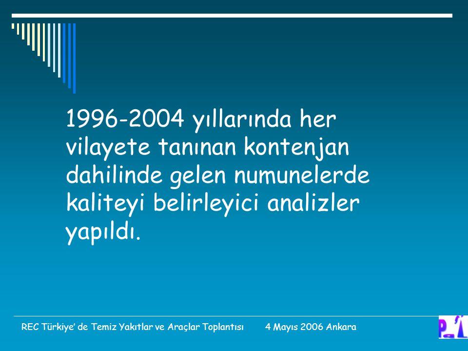 1996-2004 yıllarında her vilayete tanınan kontenjan dahilinde gelen numunelerde kaliteyi belirleyici analizler yapıldı. REC Türkiye' de Temiz Yakıtlar