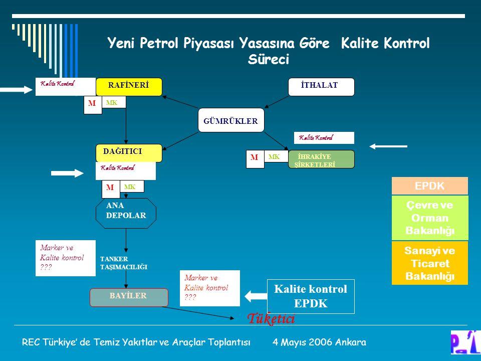 Yeni Petrol Piyasası Yasasına Göre Kalite Kontrol Süreci Çevre ve Orman Bakanlı ğ ı Sanayi ve Ticaret Bakanlı ğ ı EPDK REC Türkiye' de Temiz Yakıtlar ve Araçlar Toplantısı 4 Mayıs 2006 Ankara RAFİNERİ GÜMRÜKLER İTHALAT DAĞITICI İHRAKİYE ŞİRKETLERİ TANKER TAŞIMACILIĞI ANA DEPOLAR Tüketici M MK M M BAYİLER Kalite Kontrol Marker ve Kalite kontrol ??.