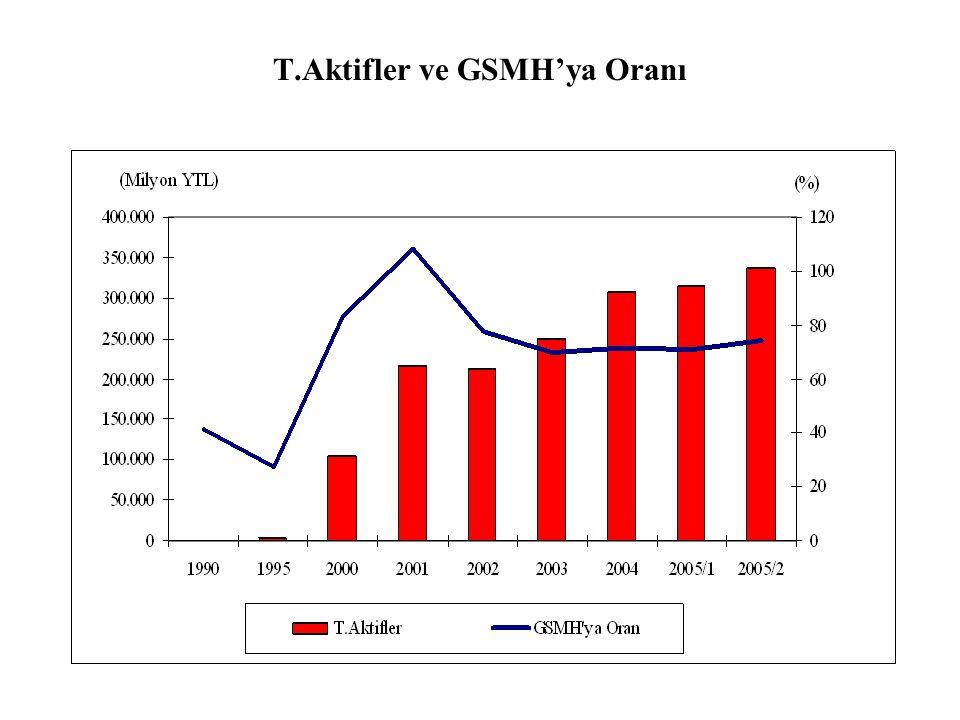 T.Aktifler ve GSMH'ya Oranı