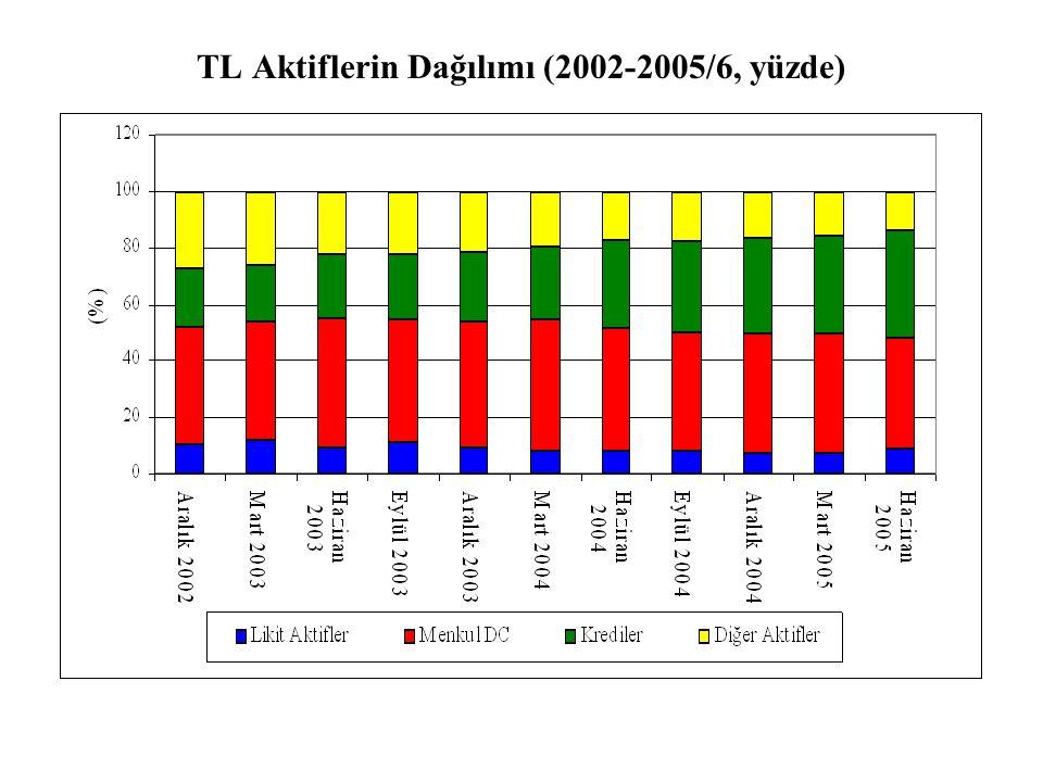 TL Aktiflerin Dağılımı (2002-2005/6, yüzde)