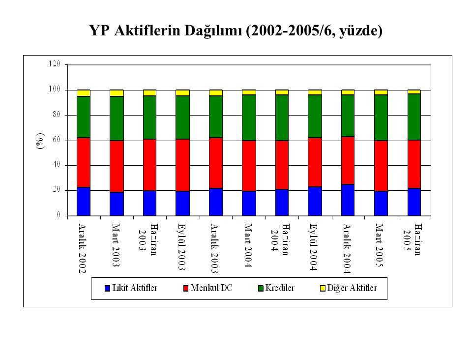 YP Aktiflerin Dağılımı (2002-2005/6, yüzde)