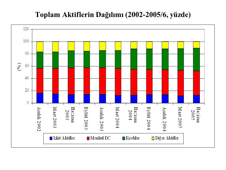 Toplam Aktiflerin Dağılımı (2002-2005/6, yüzde)