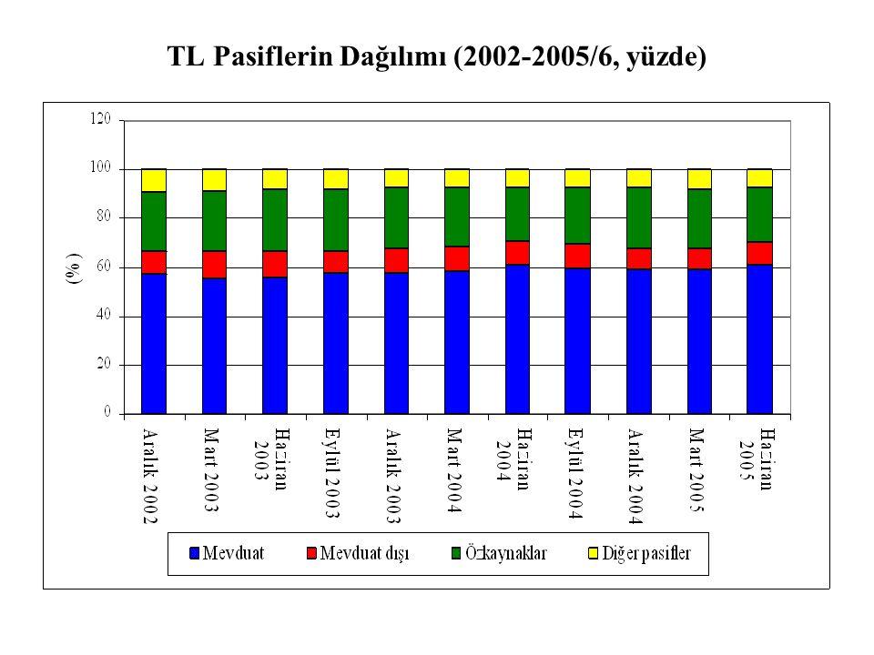TL Pasiflerin Dağılımı (2002-2005/6, yüzde)