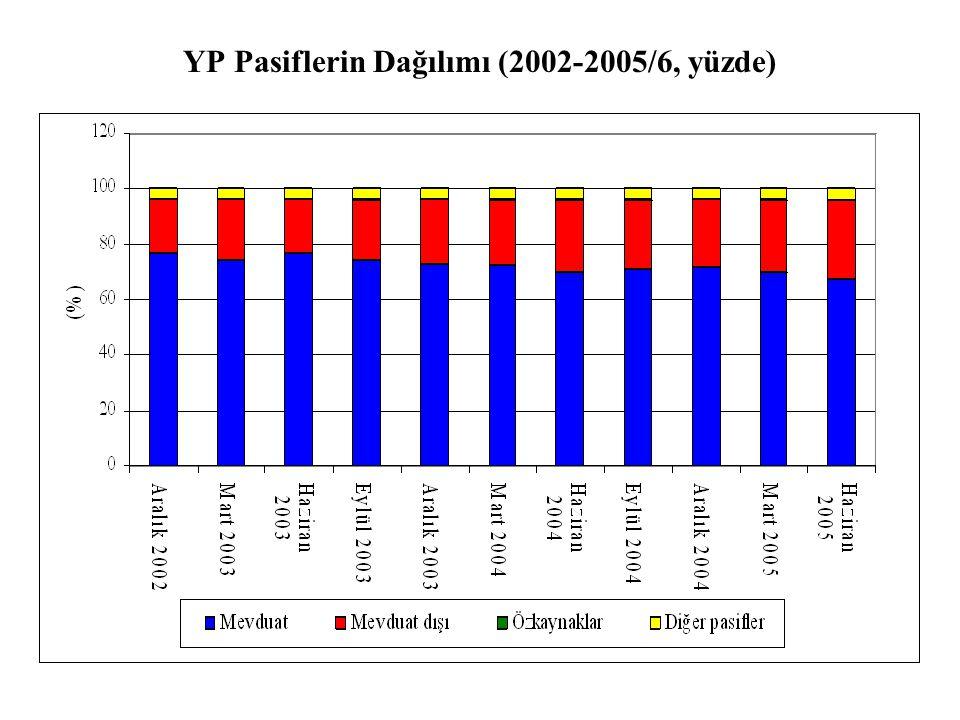 YP Pasiflerin Dağılımı (2002-2005/6, yüzde)