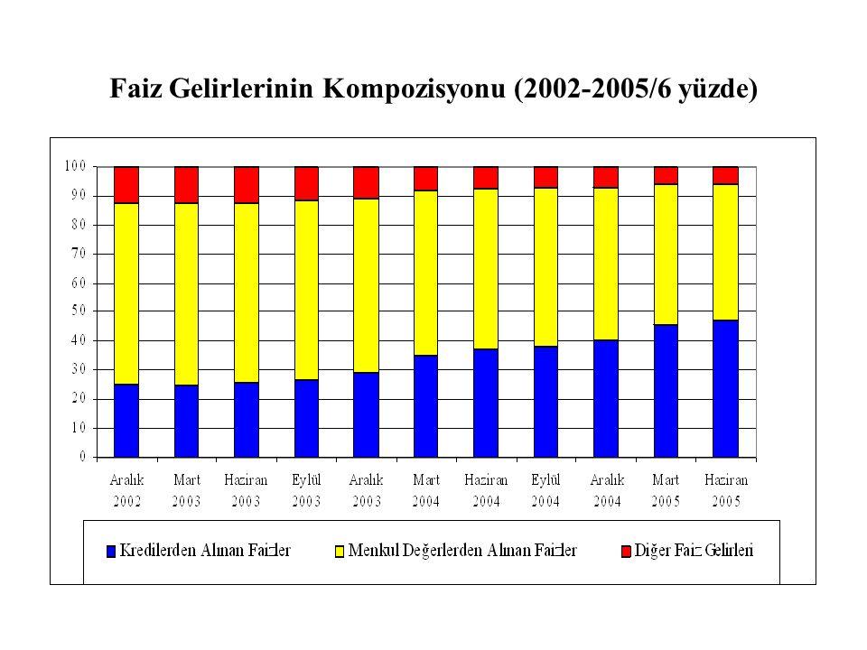 Faiz Gelirlerinin Kompozisyonu (2002-2005/6 yüzde)