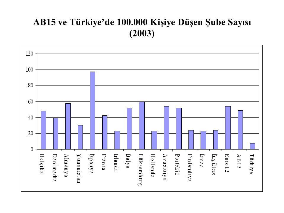 AB15 ve Türkiye'de 100.000 Kişiye Düşen Şube Sayısı (2003)