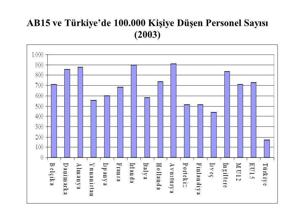 AB15 ve Türkiye'de 100.000 Kişiye Düşen Personel Sayısı (2003)