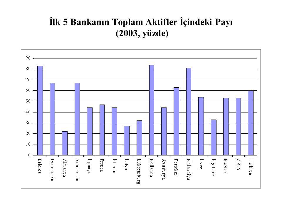 İlk 5 Bankanın Toplam Aktifler İçindeki Payı (2003, yüzde)