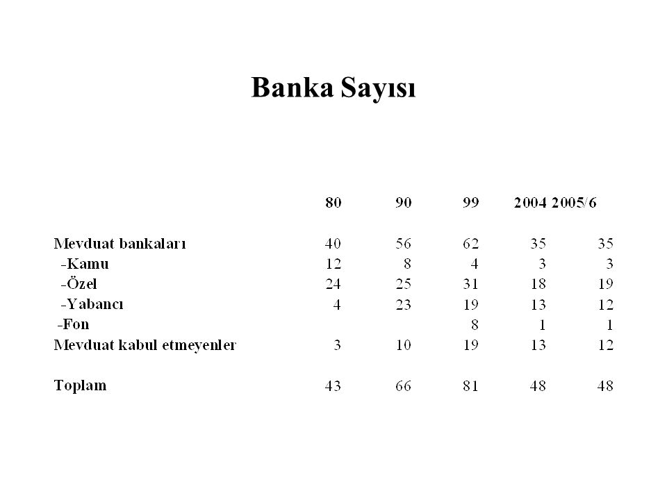 Banka Sayısı