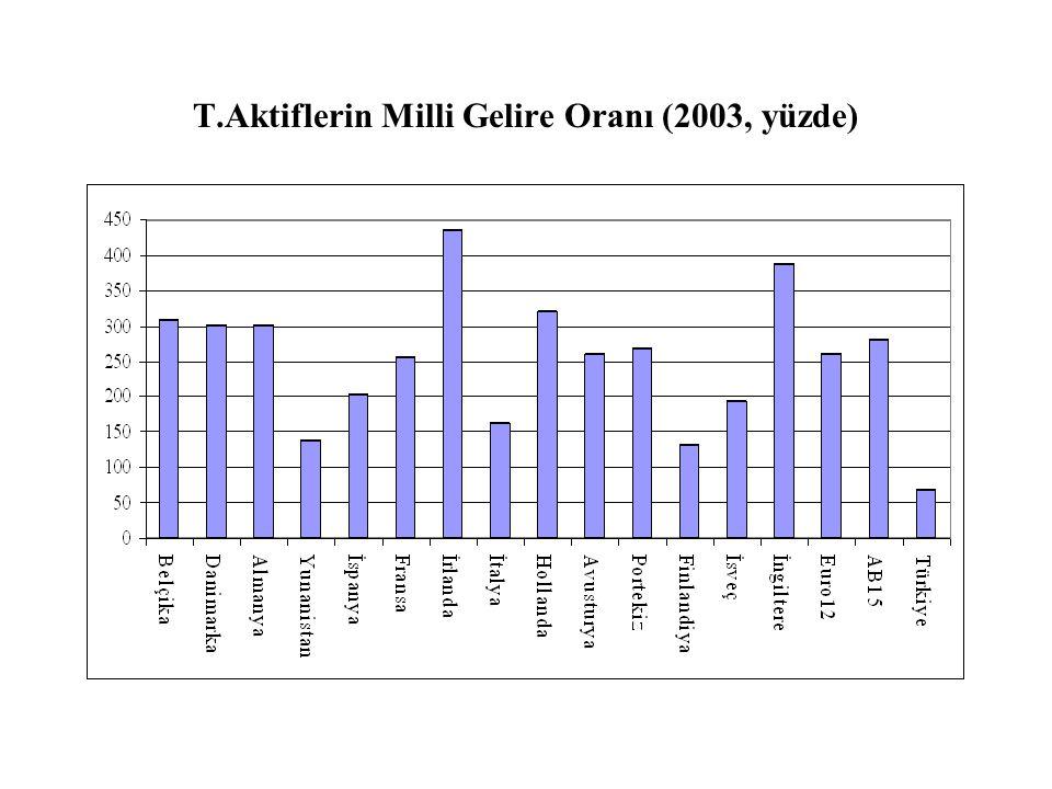 T.Aktiflerin Milli Gelire Oranı (2003, yüzde)