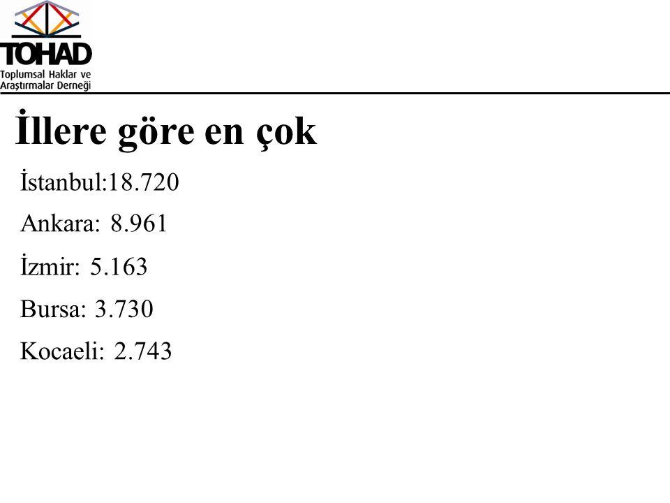 İllere göre en çok İstanbul:18.720 Ankara: 8.961 İzmir: 5.163 Bursa: 3.730 Kocaeli: 2.743