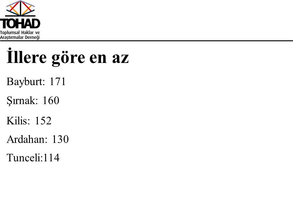 İllere göre en az Tunceli:114 Ardahan: 130 Kilis: 152 Şırnak: 160 Bayburt: 171