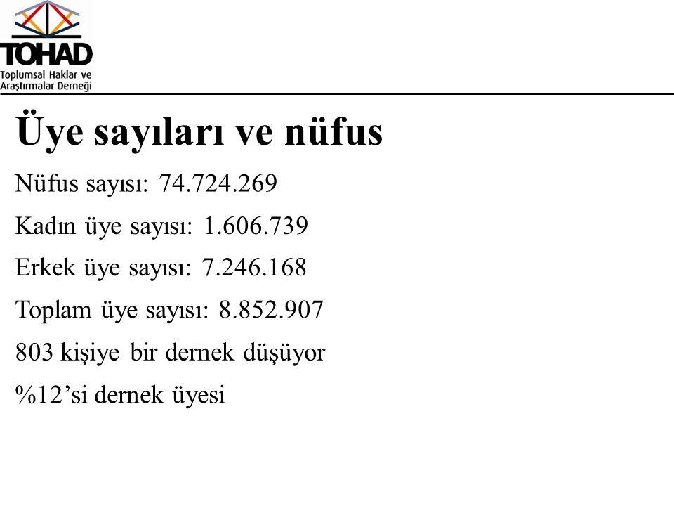 Üye sayıları ve nüfus Kadın üye sayısı: 1.606.739 Toplam üye sayısı: 8.852.907 Erkek üye sayısı: 7.246.168 803 kişiye bir dernek düşüyor %12'si dernek üyesi Nüfus sayısı: 74.724.269