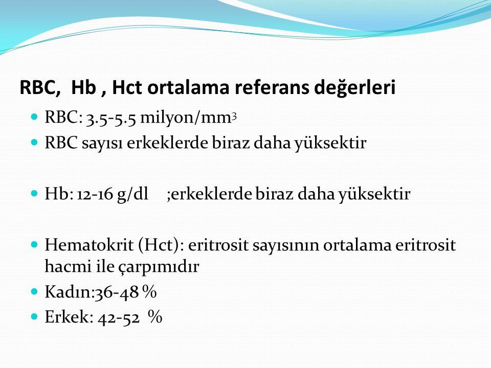RBC, Hb, Hct ortalama referans değerleri RBC: 3.5-5.5 milyon/mm 3 RBC sayısı erkeklerde biraz daha yüksektir Hb: 12-16 g/dl ;erkeklerde biraz daha yüksektir Hematokrit (Hct): eritrosit sayısının ortalama eritrosit hacmi ile çarpımıdır Kadın:36-48 % Erkek: 42-52 %