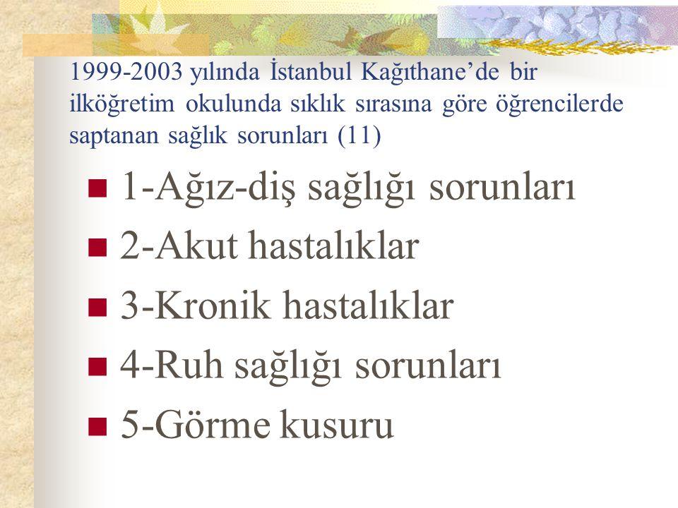 1999-2003 yılında İstanbul Kağıthane'de bir ilköğretim okulunda sıklık sırasına göre öğrencilerde saptanan sağlık sorunları (11) 1-Ağız-diş sağlığı so