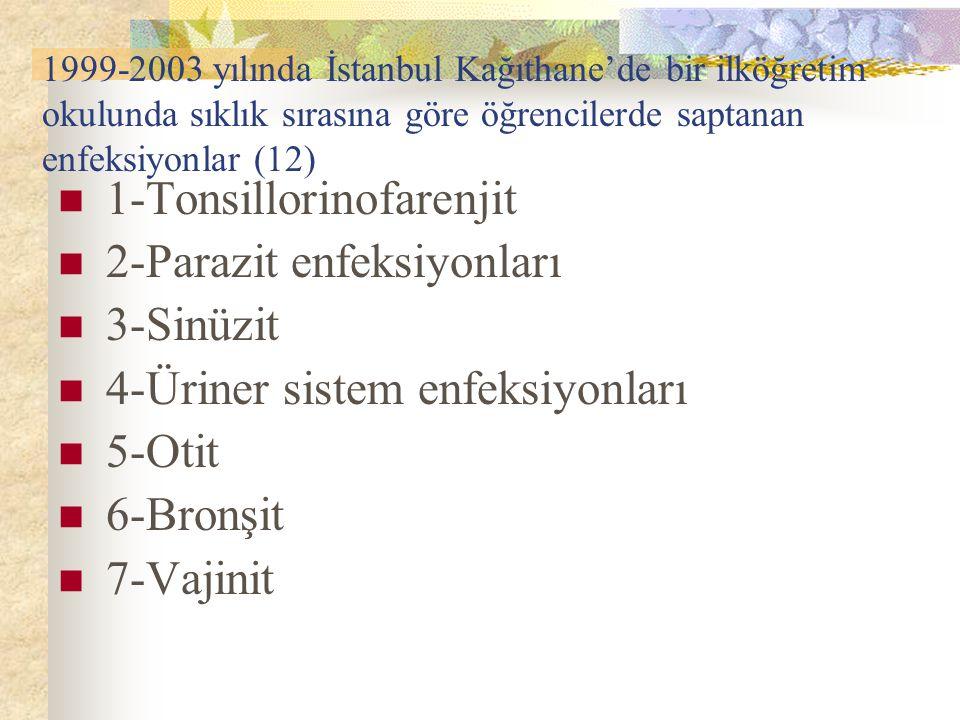 1999-2003 yılında İstanbul Kağıthane'de bir ilköğretim okulunda sıklık sırasına göre öğrencilerde saptanan enfeksiyonlar (12) 1-Tonsillorinofarenjit 2
