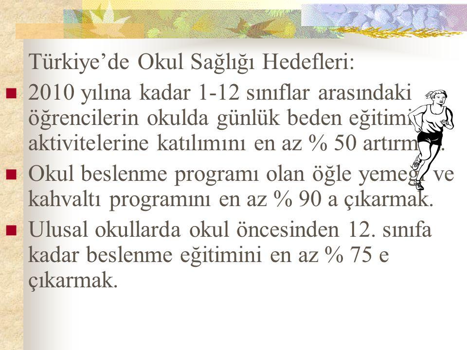 Türkiye'de Okul Sağlığı Hedefleri: 2010 yılına kadar 1-12 sınıflar arasındaki öğrencilerin okulda günlük beden eğitimi aktivitelerine katılımını en az