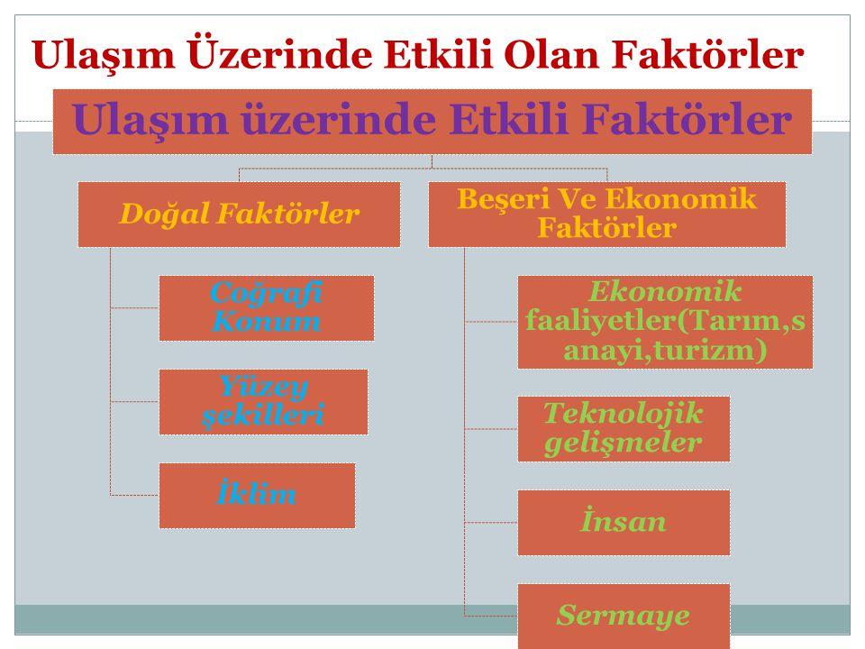 A-Doğal faktörler Co ğ rafi konum: Üç kıta ortasında olan Türkiye geçmişte önemli ticaret merkezleri üzerinde iken,Günümüzde de Avrupa,Orta doğu,Kafkasya,Kuzey Afrika yı birleştiren kara,deniz ve demiryolları üzerinde ve enerji taşımacılığının merkezi durumundadır.